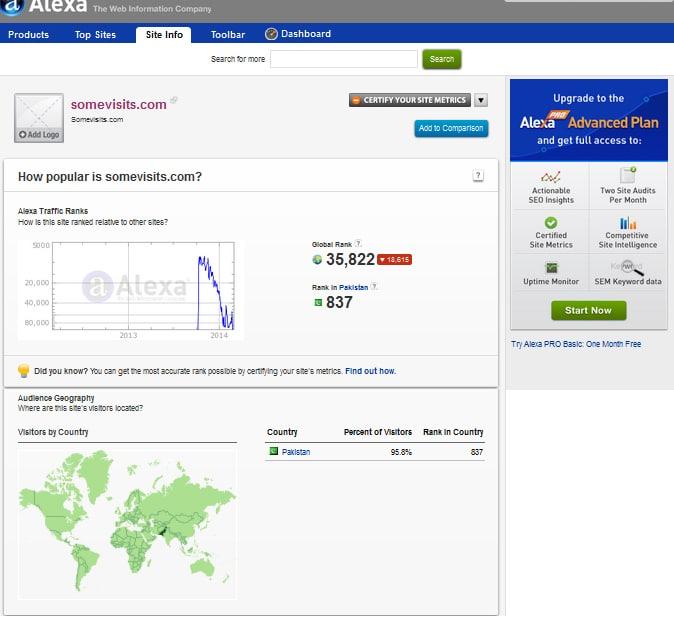 somevisits.com review a scam